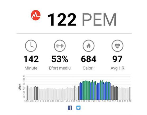 EliteGym Performance Zone - performanțe măsurate în fiecare zi de antrenament